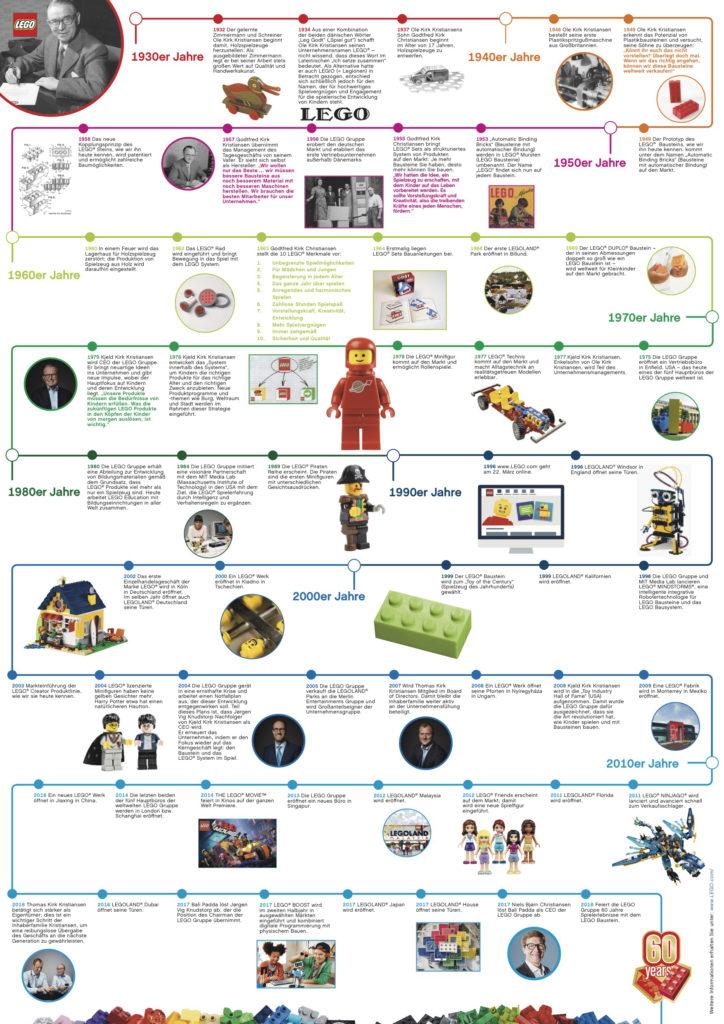 60 Jahre LEGO Stein - Timeline | ©LEGO Gruppe