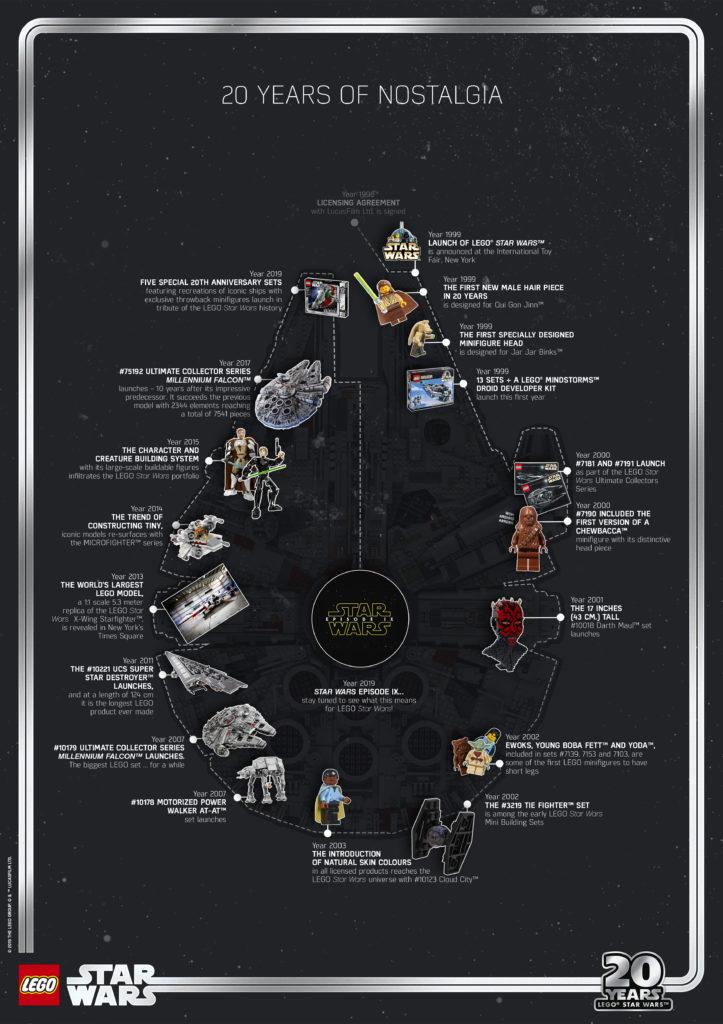 20 Jahre LEGO Star Wars - Timeline | ©LEGO Gruppe
