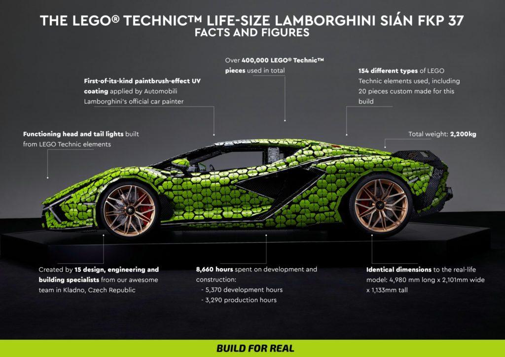 Fakten zum lebensgroßen LEGO Technic Lamborghini Sían FKP 37 | ©LEGO Gruppe